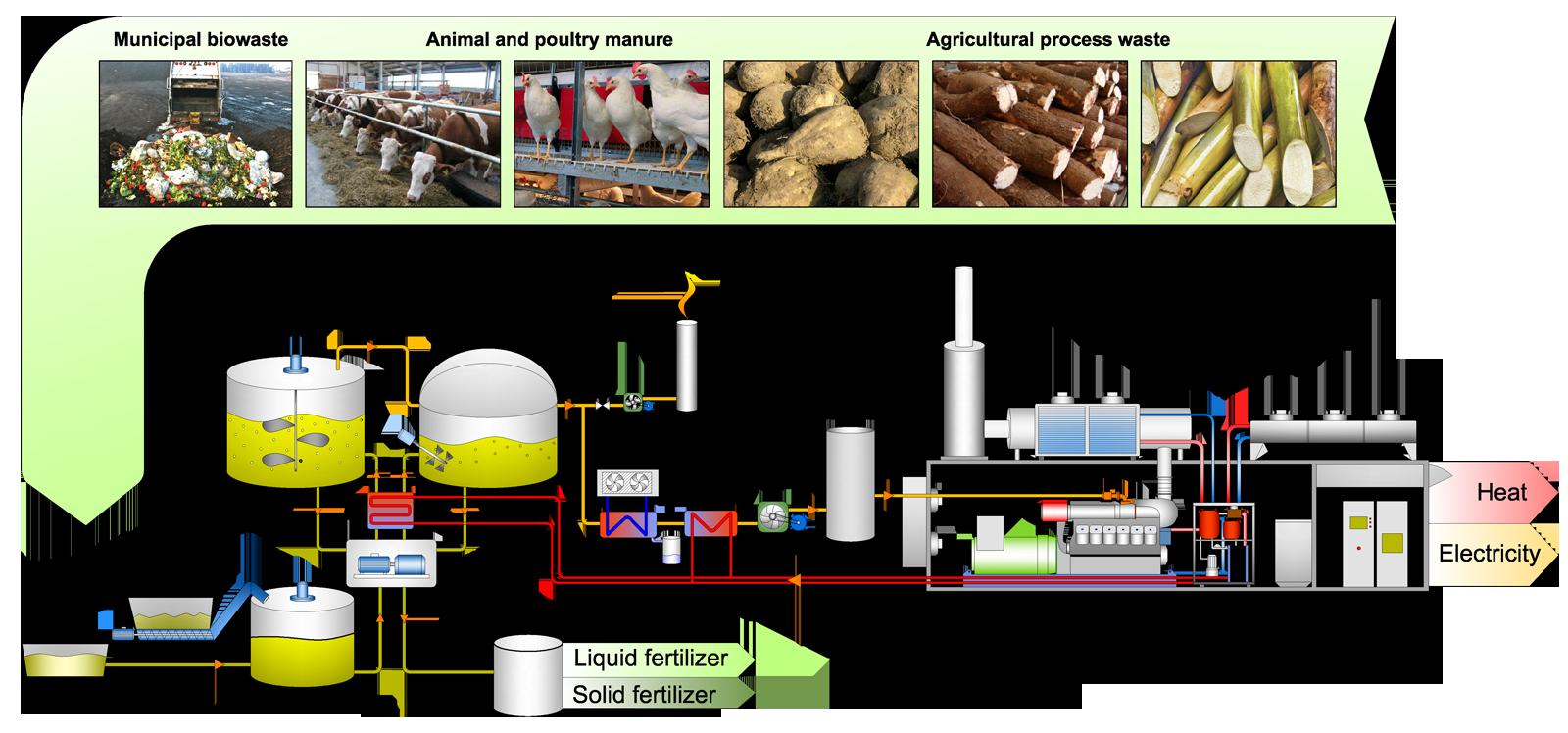 Biogas - GTP Solutions GmbH